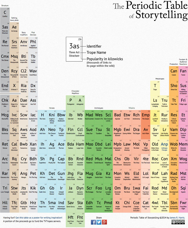 3025995-inline-full-periodic-table-of-storytelling (1)